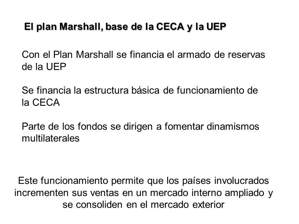 El plan Marshall, base de la CECA y la UEP