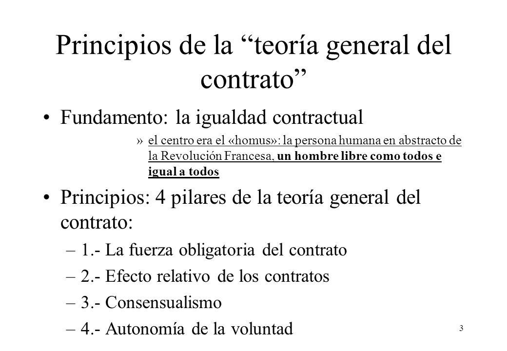 Principios de la teoría general del contrato