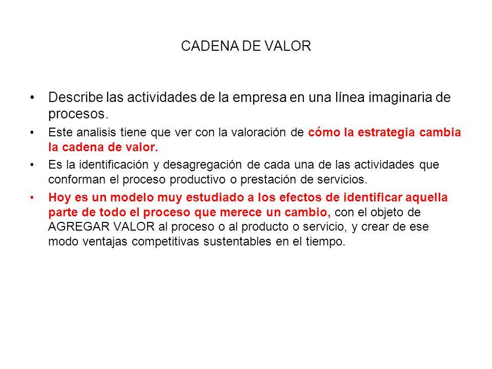 CADENA DE VALORDescribe las actividades de la empresa en una línea imaginaria de procesos.