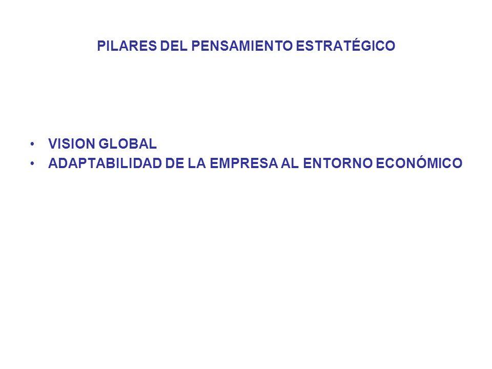PILARES DEL PENSAMIENTO ESTRATÉGICO