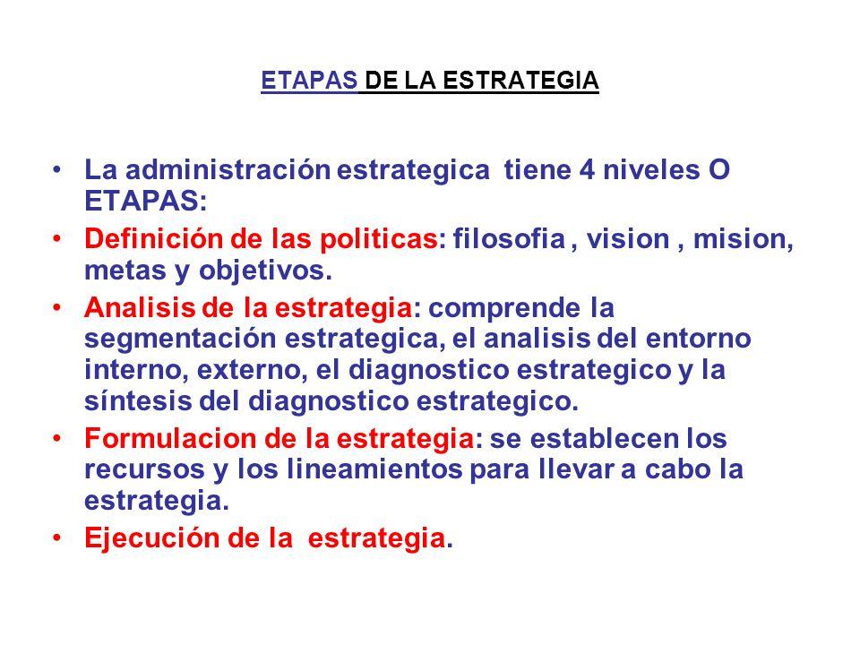 ETAPAS DE LA ESTRATEGIA