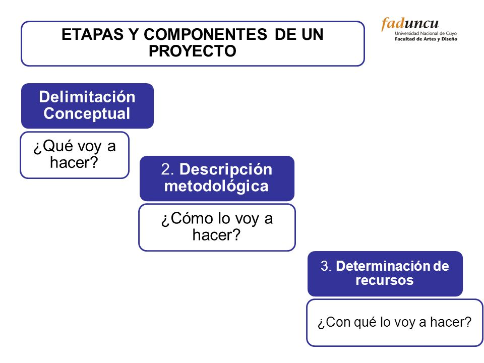 ETAPAS Y COMPONENTES DE UN PROYECTO