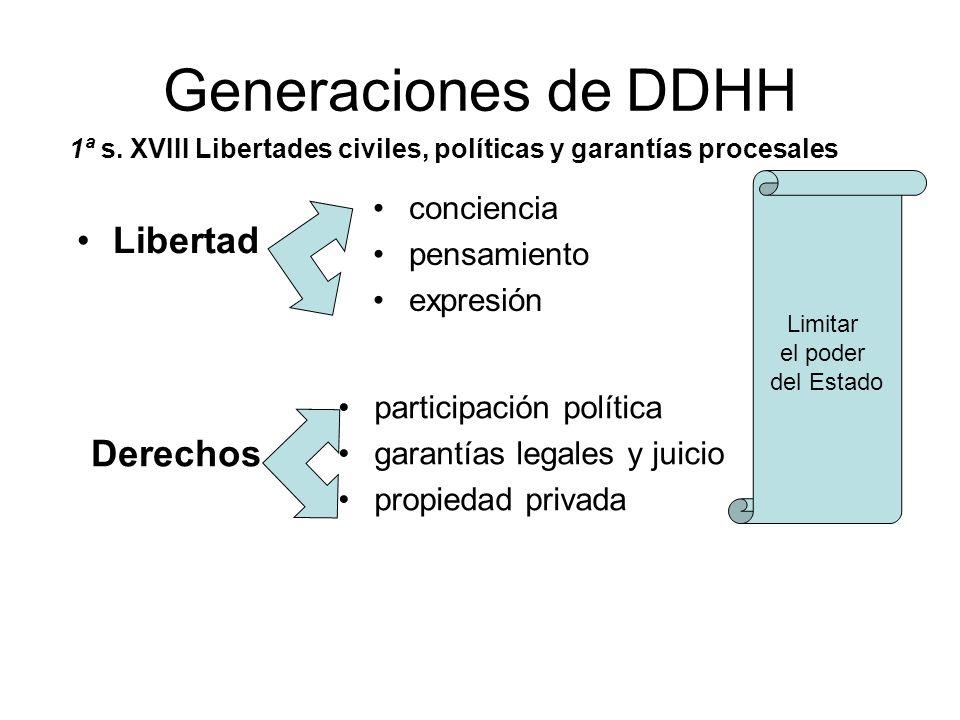 Generaciones de DDHH Libertad Derechos conciencia pensamiento