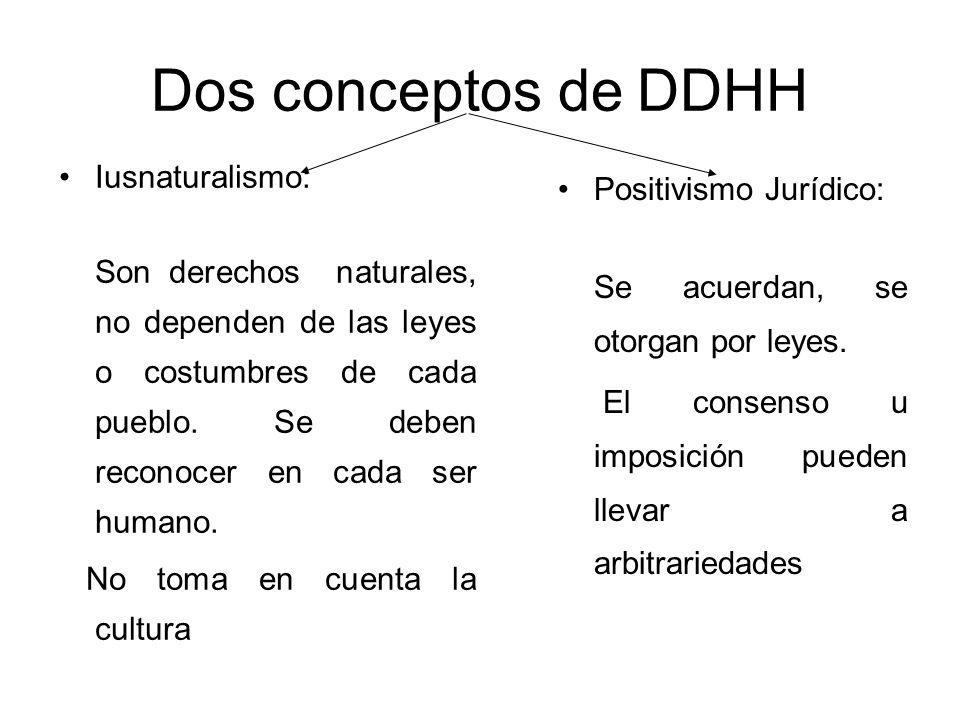 Dos conceptos de DDHH Iusnaturalismo: Positivismo Jurídico: