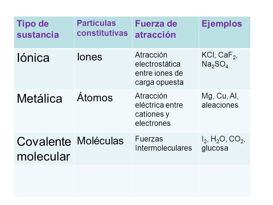 Iónica Metálica Covalente molecular Iones Átomos Moléculas