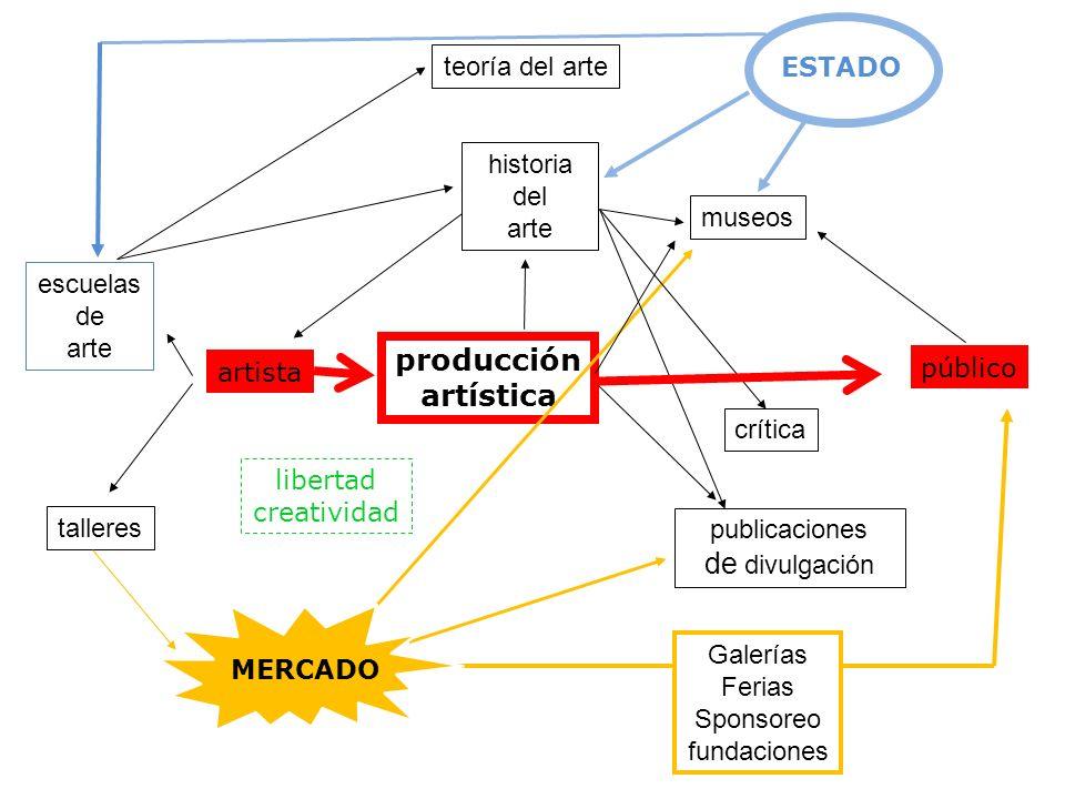 producción artística de divulgación teoría del arte ESTADO historia
