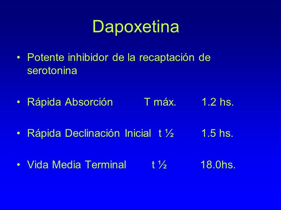 Dapoxetina Potente inhibidor de la recaptación de serotonina