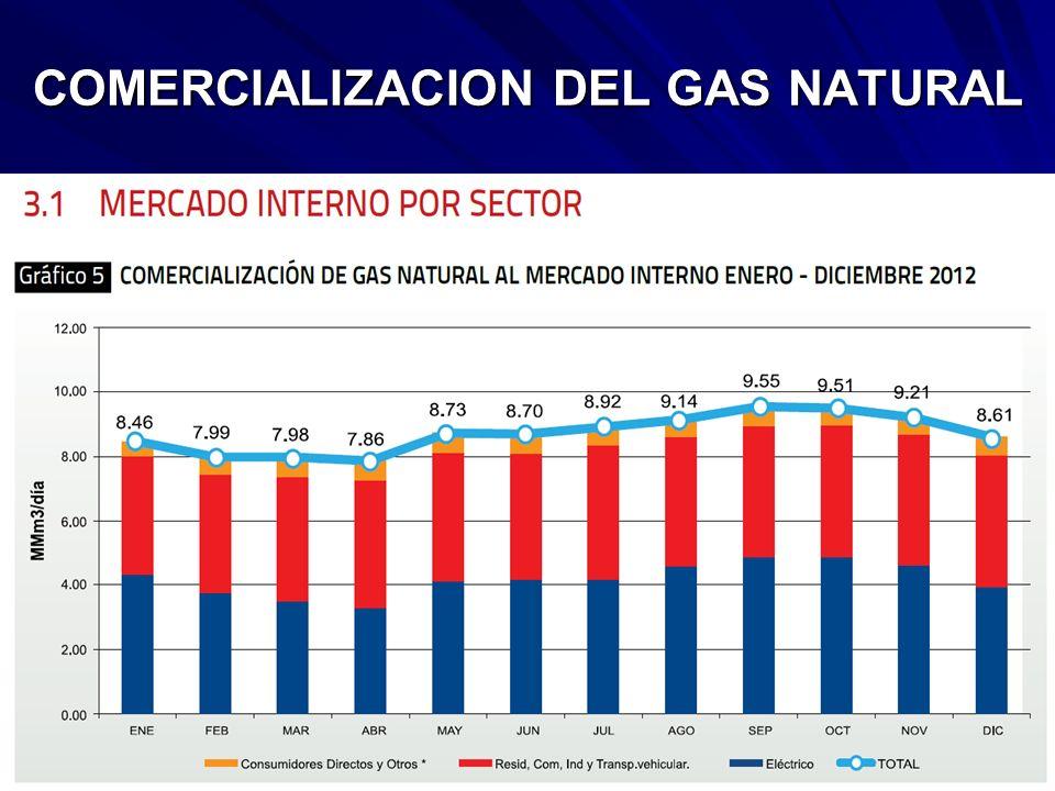 COMERCIALIZACION DEL GAS NATURAL