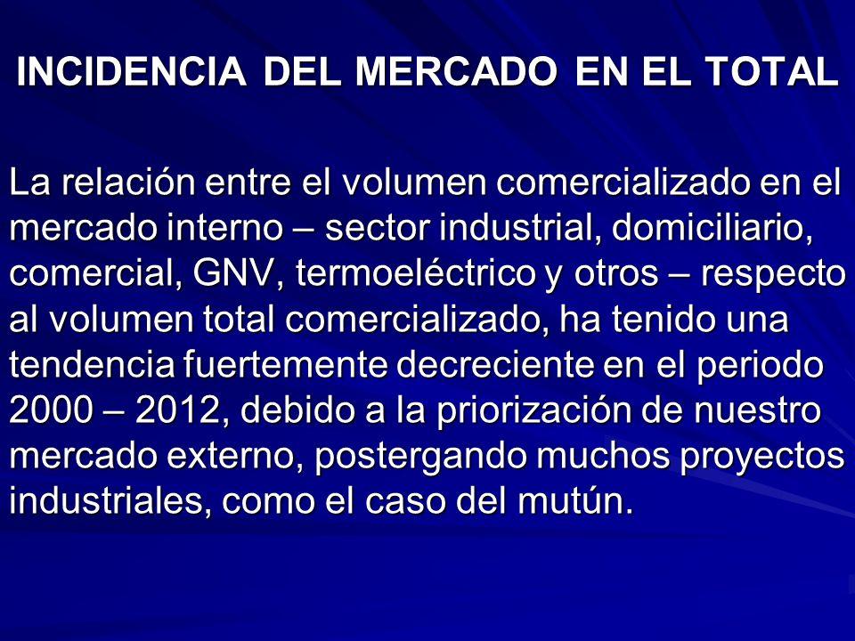 INCIDENCIA DEL MERCADO EN EL TOTAL