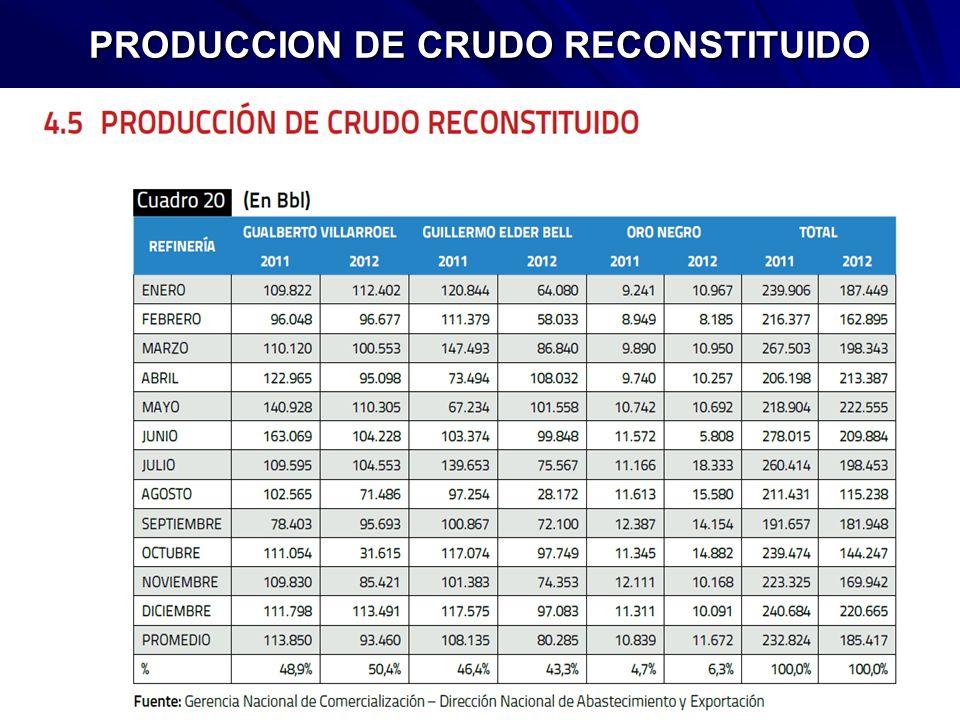 PRODUCCION DE CRUDO RECONSTITUIDO