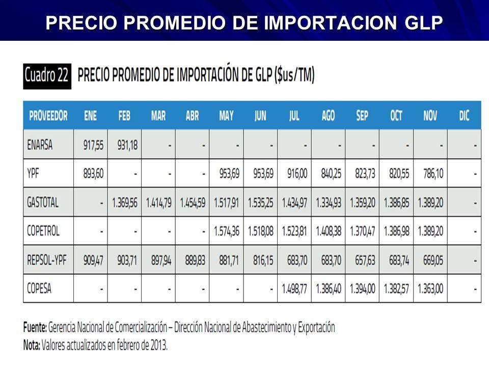 PRECIO PROMEDIO DE IMPORTACION GLP