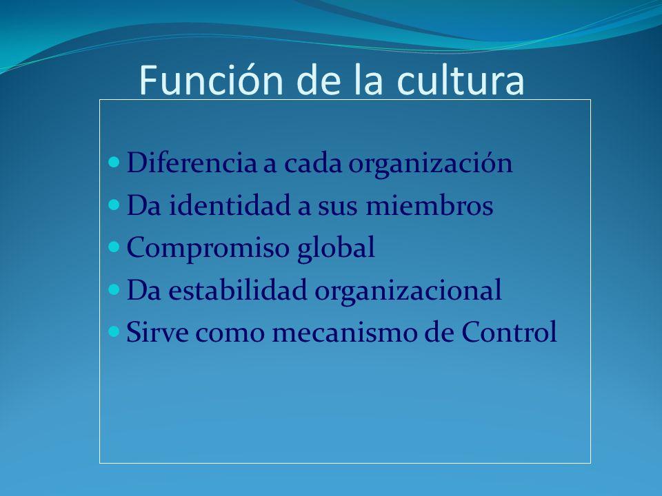 Función de la cultura Diferencia a cada organización