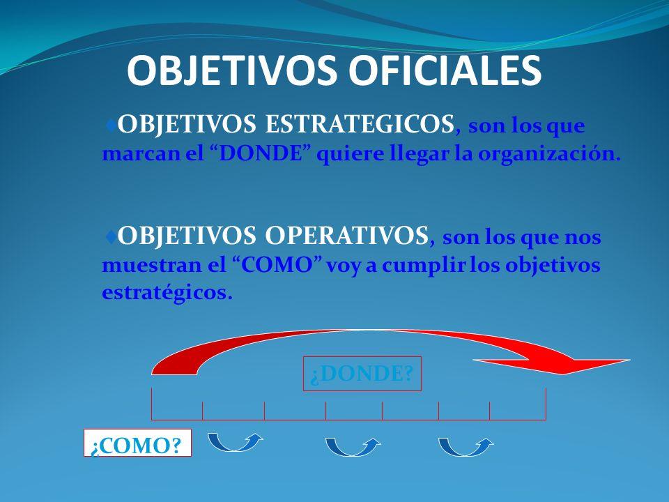 OBJETIVOS OFICIALES OBJETIVOS ESTRATEGICOS, son los que marcan el DONDE quiere llegar la organización.
