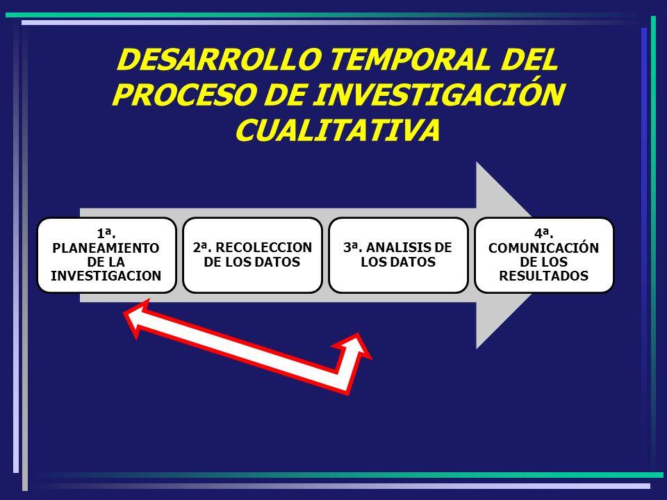 DESARROLLO TEMPORAL DEL PROCESO DE INVESTIGACIÓN CUALITATIVA