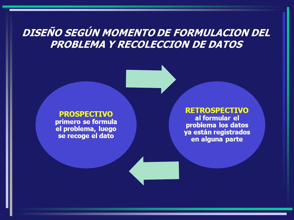 PROSPECTIVO primero se formula el problema, luego se recoge el dato