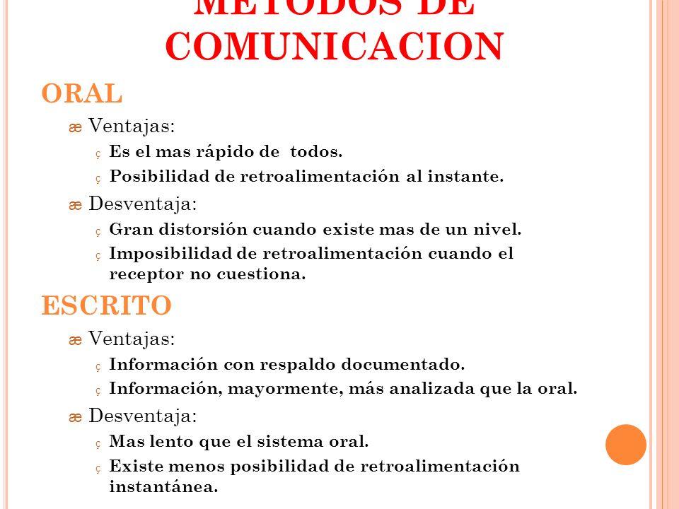 METODOS DE COMUNICACION