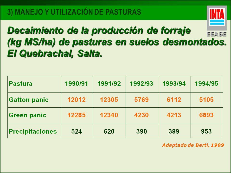 Decaimiento de la producción de forraje