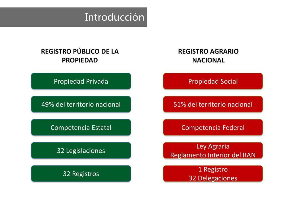 Registro p blico de la propiedad registro agrario nacional ppt descargar - Ley propiedad horizontal patio interior ...