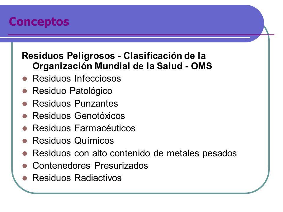 ConceptosResiduos Peligrosos - Clasificación de la Organización Mundial de la Salud - OMS. Residuos Infecciosos.