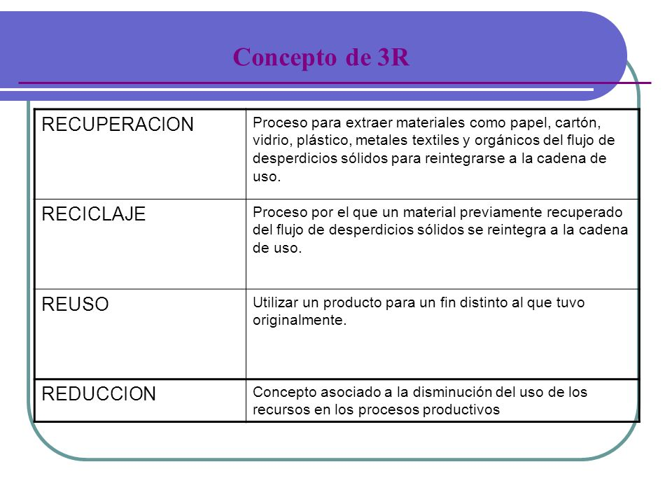 Concepto de 3R RECUPERACION RECICLAJE REUSO REDUCCION