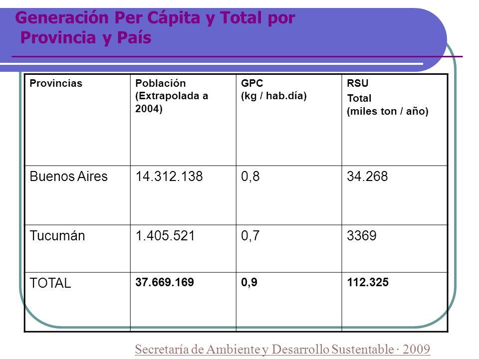 Generación Per Cápita y Total por Provincia y País