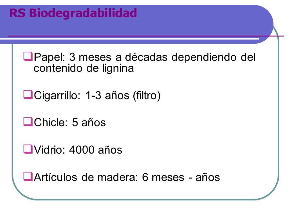 RS BiodegradabilidadPapel: 3 meses a décadas dependiendo del contenido de lignina. Cigarrillo: 1-3 años (filtro)
