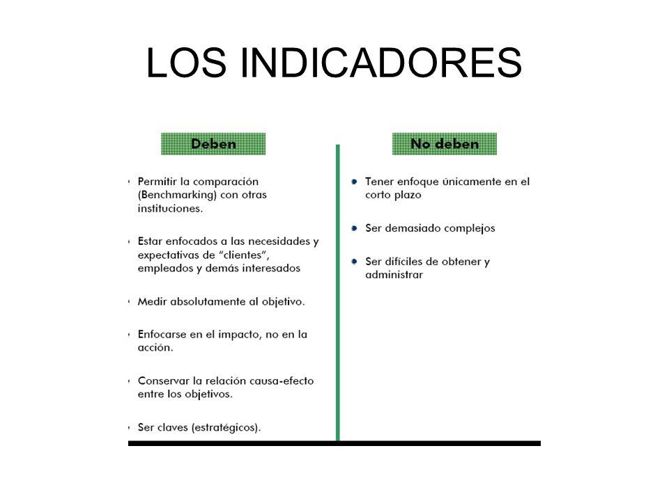 LOS INDICADORES