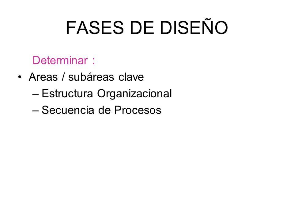 FASES DE DISEÑO Determinar : Areas / subáreas clave