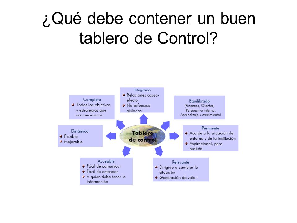 ¿Qué debe contener un buen tablero de Control