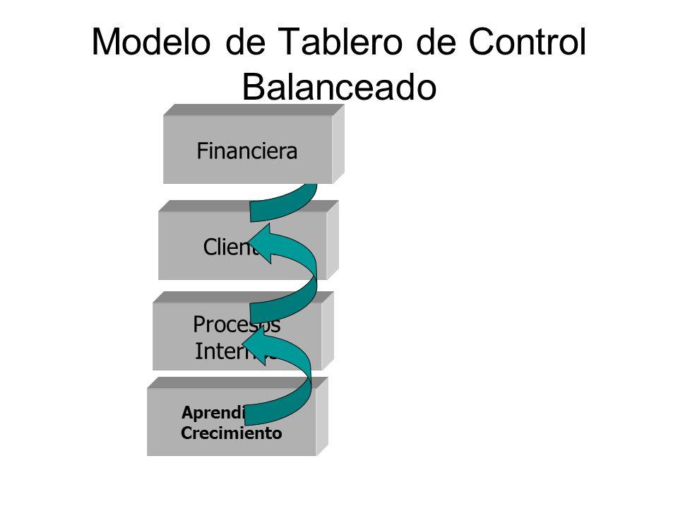 Modelo de Tablero de Control Balanceado