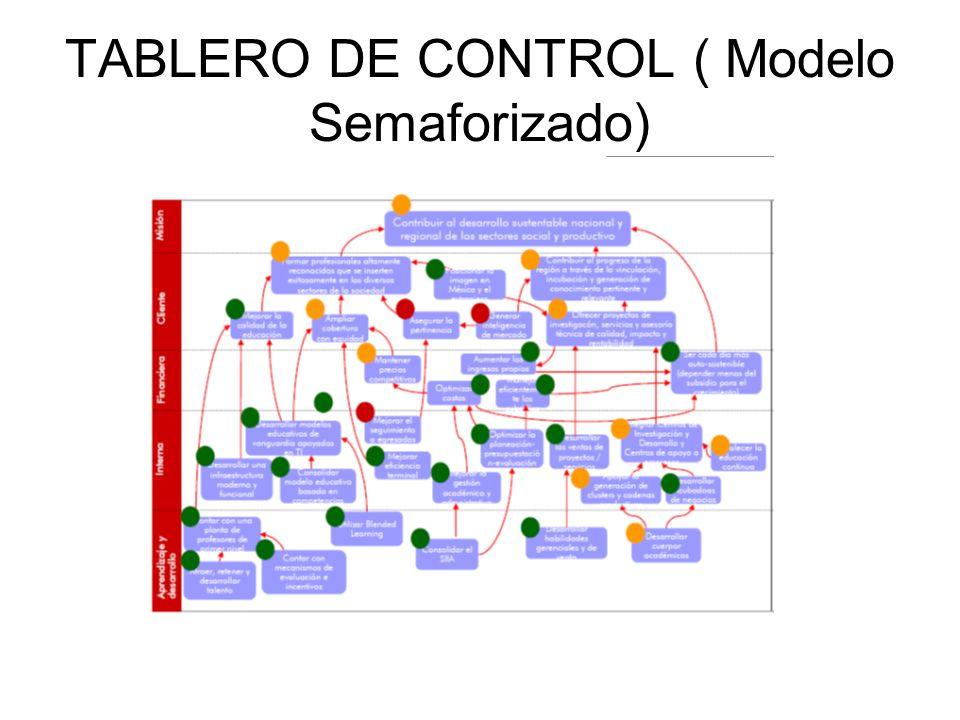 TABLERO DE CONTROL ( Modelo Semaforizado)