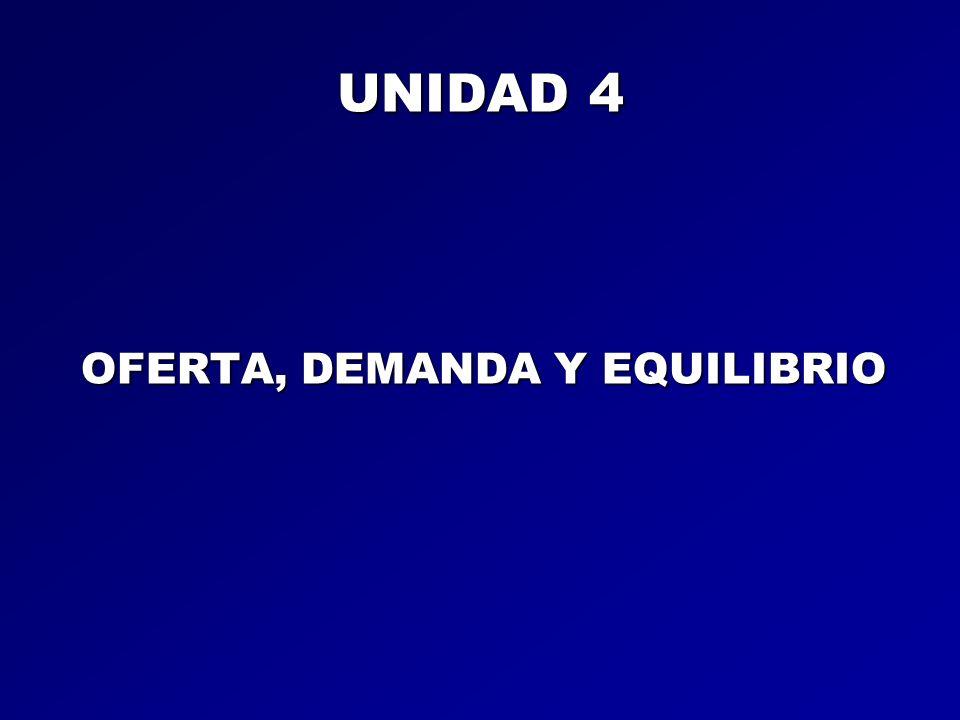 UNIDAD 4 OFERTA, DEMANDA Y EQUILIBRIO
