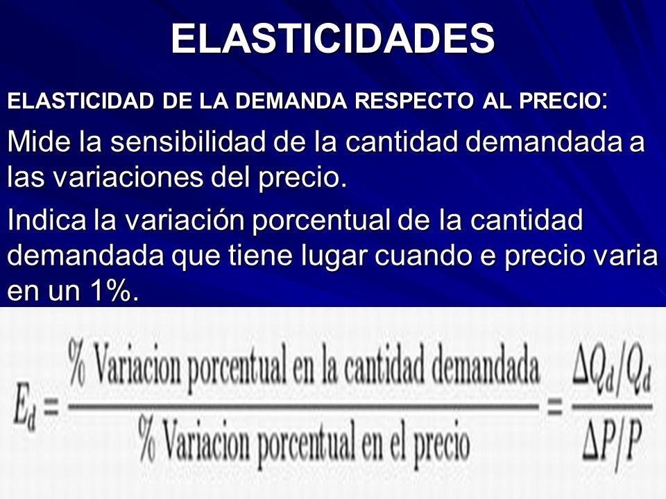 ELASTICIDADES ELASTICIDAD DE LA DEMANDA RESPECTO AL PRECIO: Mide la sensibilidad de la cantidad demandada a las variaciones del precio.