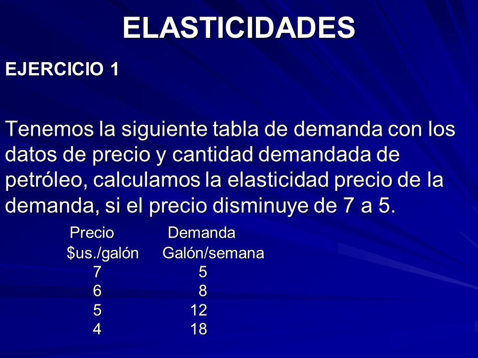 ELASTICIDADES EJERCICIO 1.