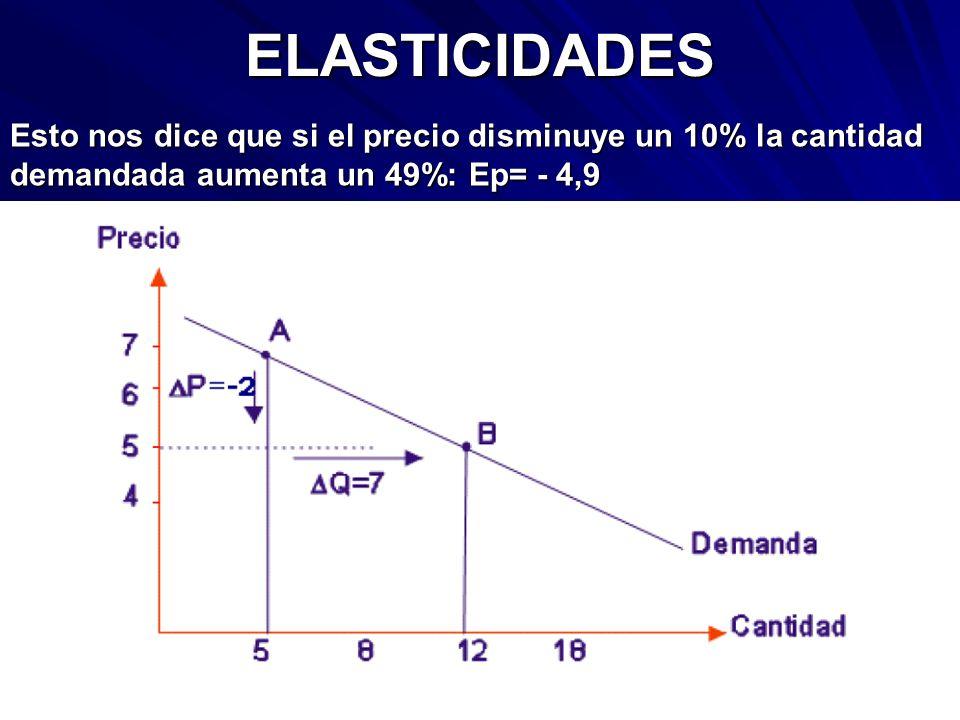 ELASTICIDADES Esto nos dice que si el precio disminuye un 10% la cantidad demandada aumenta un 49%: Ep= - 4,9.