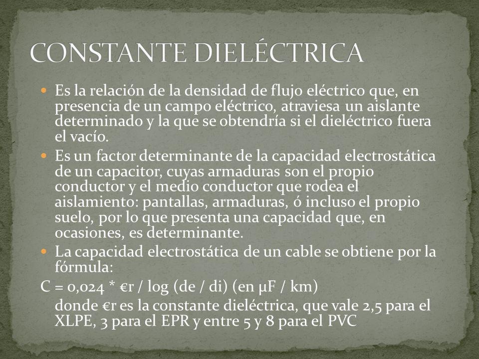 CONSTANTE DIELÉCTRICA