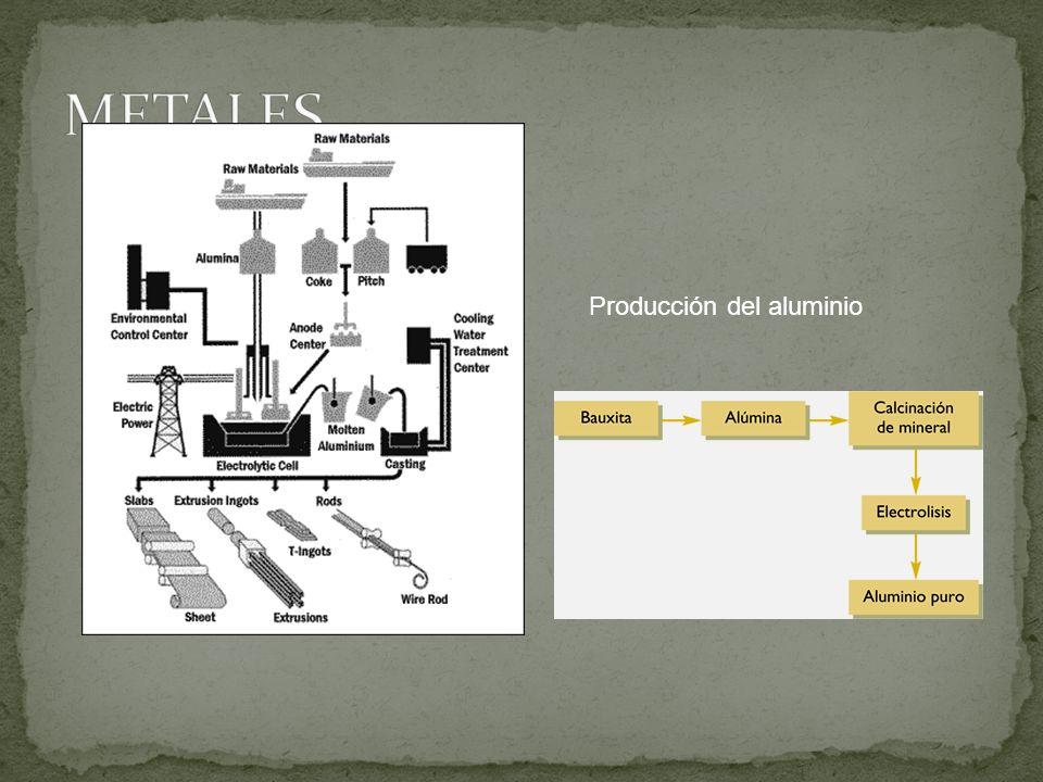 METALES Producción del aluminio