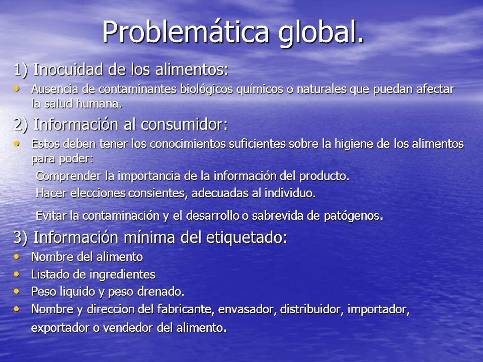 Problemática global. 1) Inocuidad de los alimentos: