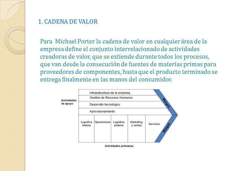 1. CADENA DE VALOR