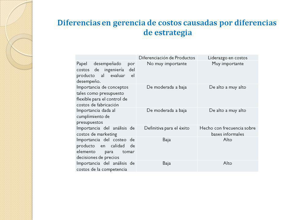 Diferencias en gerencia de costos causadas por diferencias de estrategia