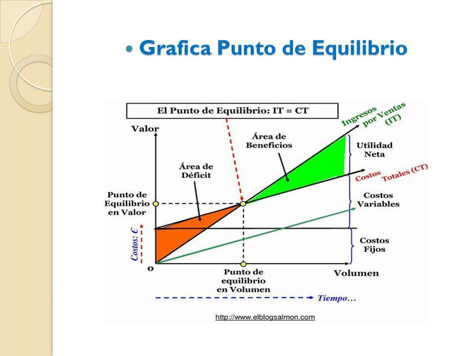 Grafica Punto de Equilibrio