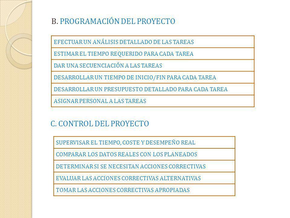 B. PROGRAMACIÓN DEL PROYECTO