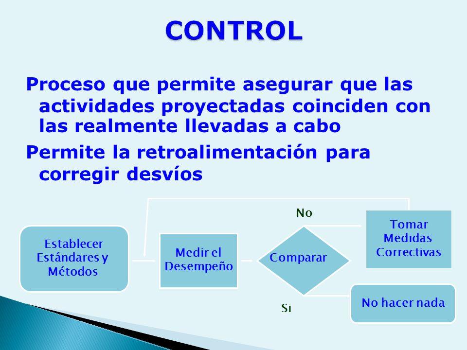 CONTROL Proceso que permite asegurar que las actividades proyectadas coinciden con las realmente llevadas a cabo.