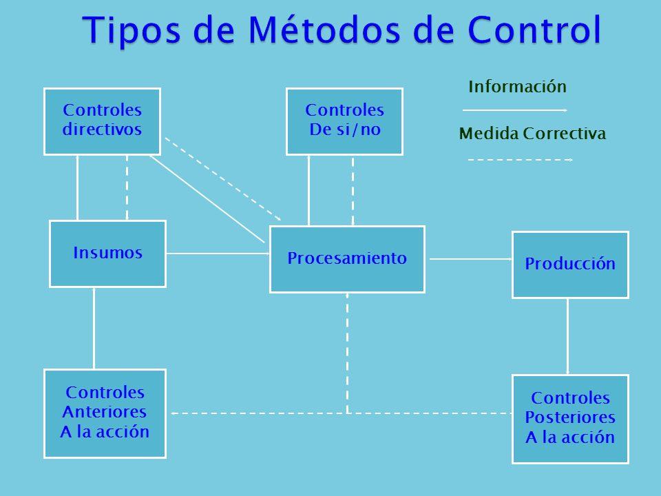 Tipos de Métodos de Control