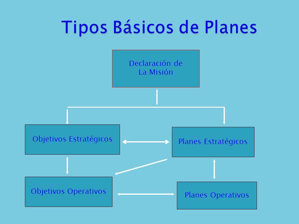 Tipos Básicos de Planes