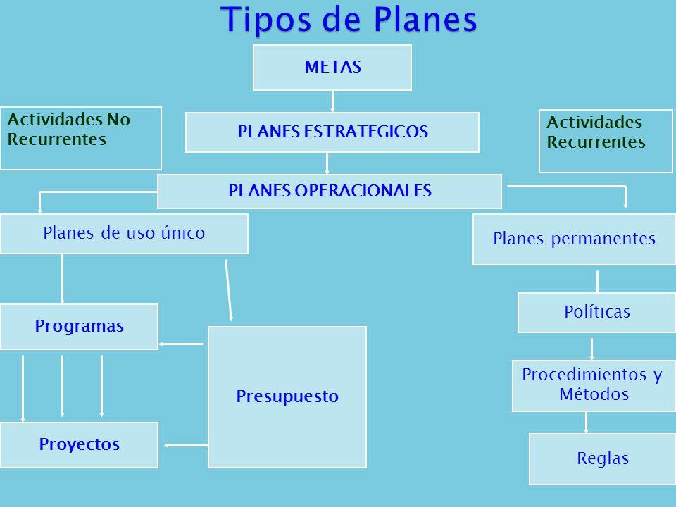 Tipos de Planes METAS Actividades No Actividades Recurrentes