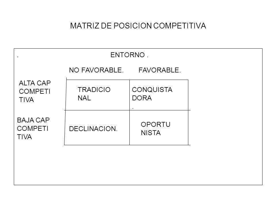 MATRIZ DE POSICION COMPETITIVA