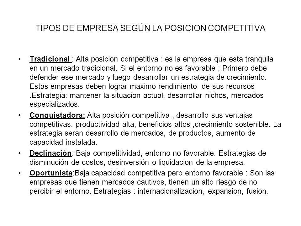 TIPOS DE EMPRESA SEGÚN LA POSICION COMPETITIVA
