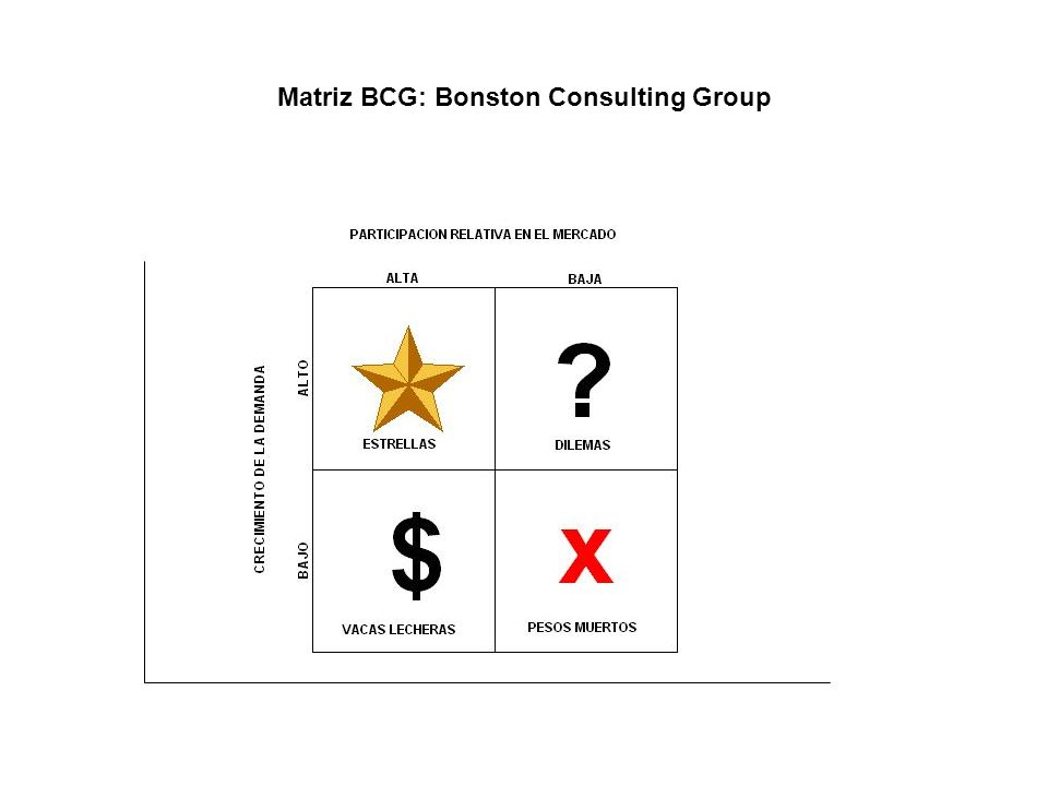 Matriz BCG: Bonston Consulting Group