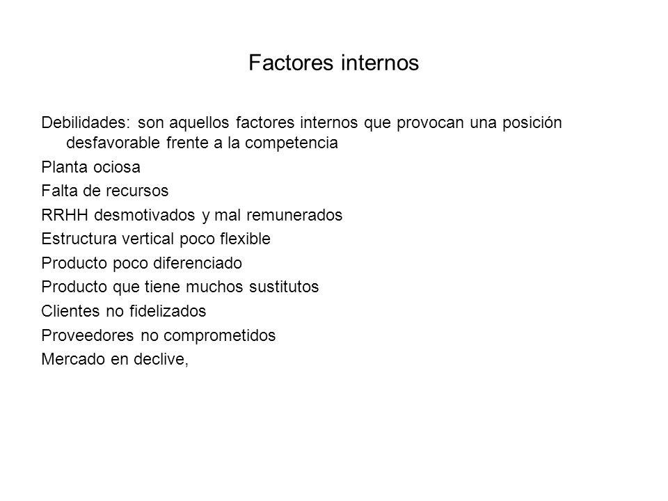 Factores internos Debilidades: son aquellos factores internos que provocan una posición desfavorable frente a la competencia.